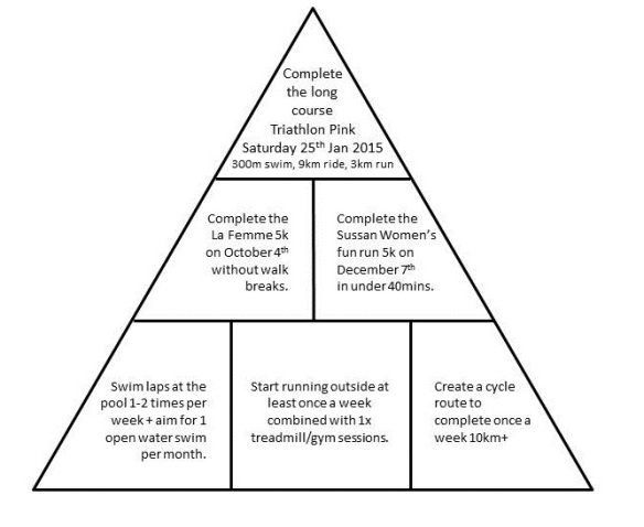 NOT a pyramid scheme... a magical goal setting pyramid!
